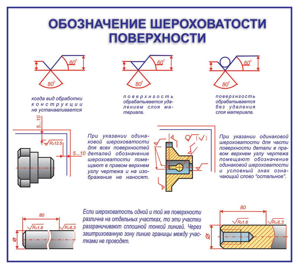 Обозначение шероховатости поверхности на чертежах по госту