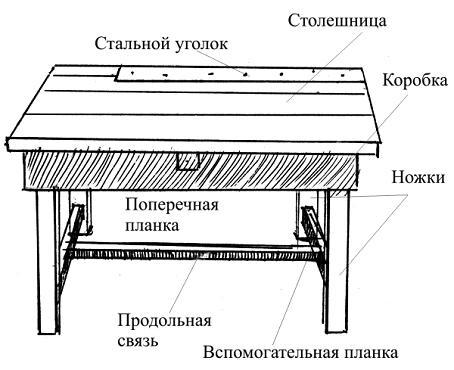 Металлический слесарный верстак своими руками
