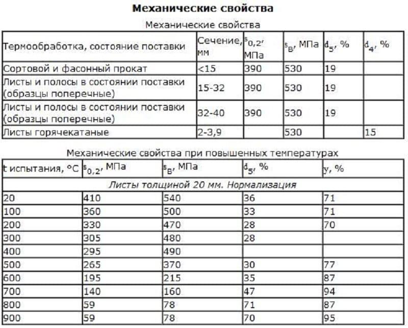 Углеродистая сталь: марки и классификация, состав, обозначения