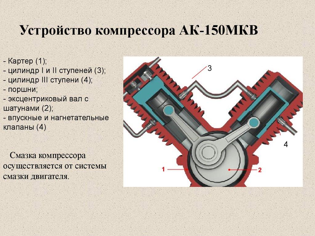 Компрессор. принцип действия, устройство, виды компрессоров.