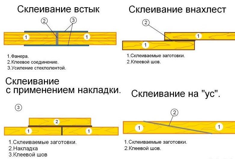 Чем склеить силикон с силиконом: выбор клея, популярные марки, пошаговая инструкция