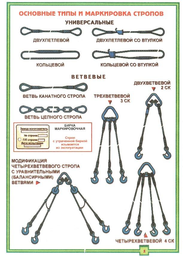 Нормы выбраковки цепных строп