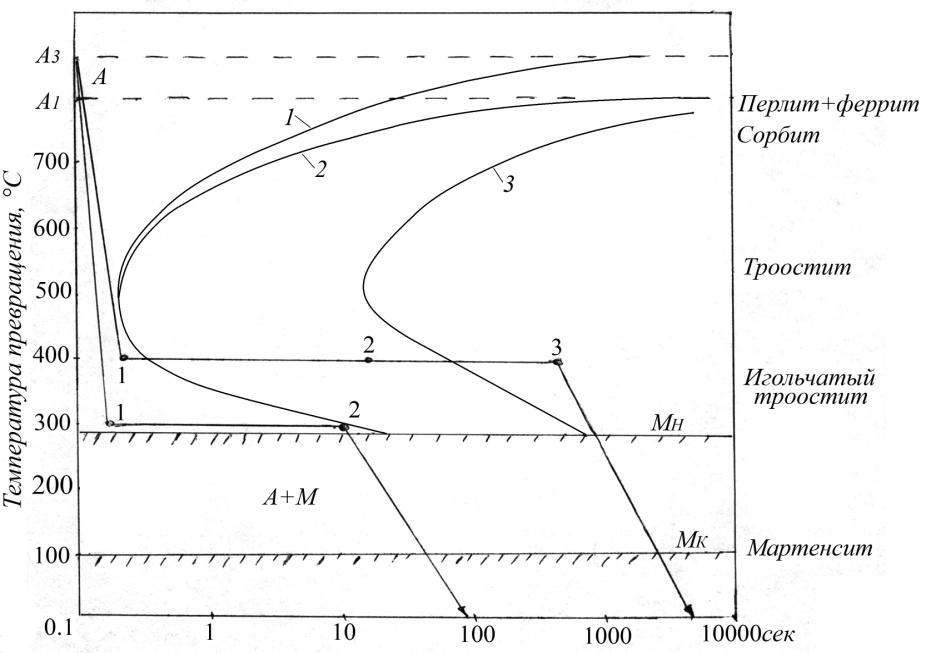 Бейнит в материаловедении: структура, твердость, закалка - токарь