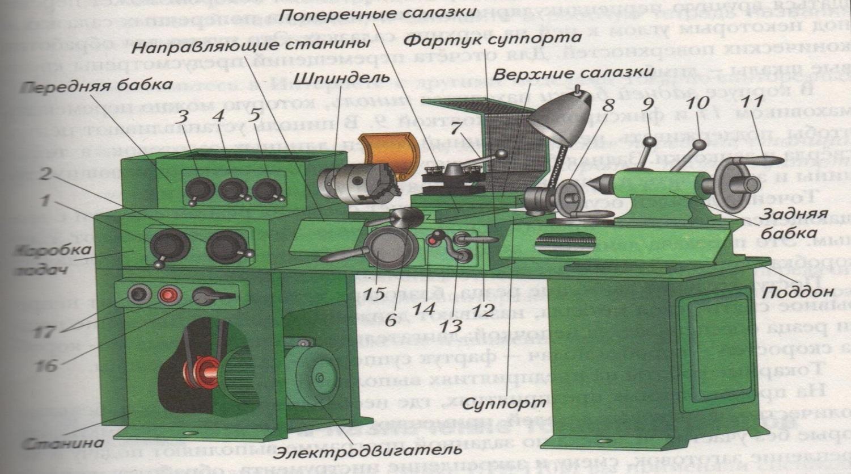 § 18. назначение и устройство токарно-винторезного станка тв-6