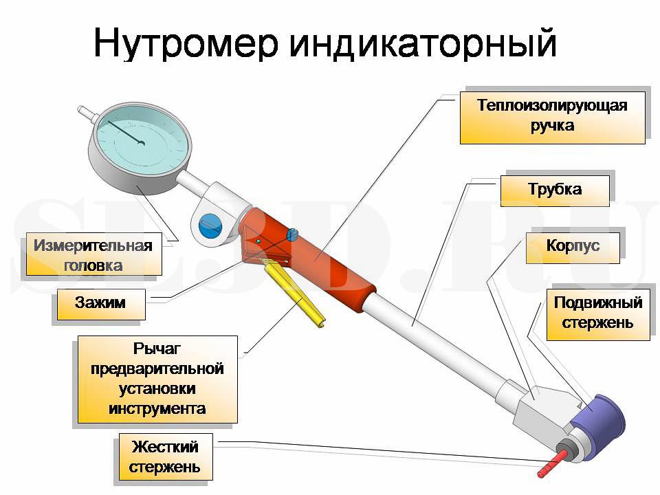 Нутромер микрометрический: как пользоваться, гост, поверка