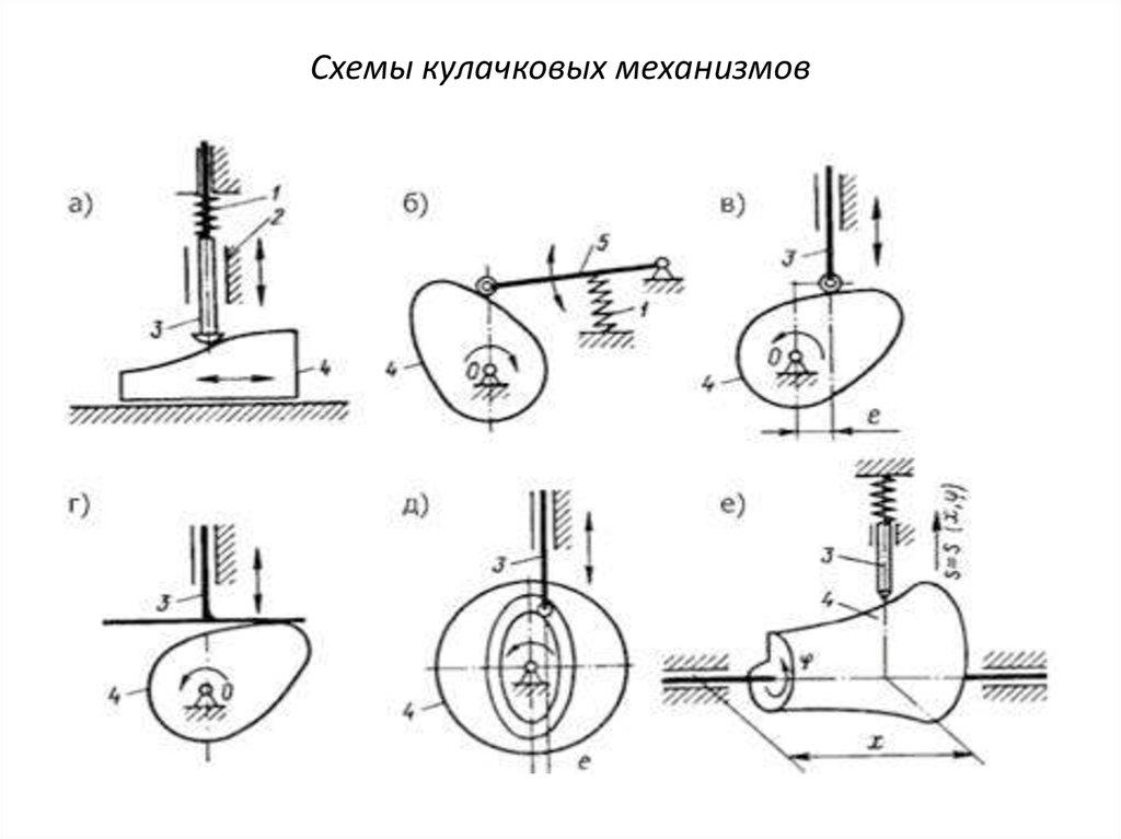 Кулачковый механизм — википедия