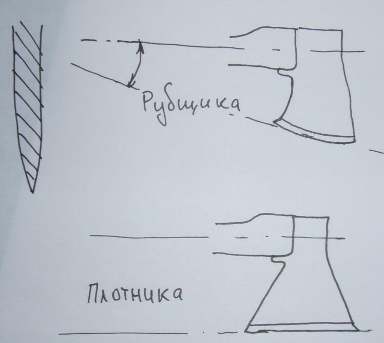 Заточка топора: под каким углом нужно точить? как правильно заточить топор в домашних условиях своими руками с помощью станка?