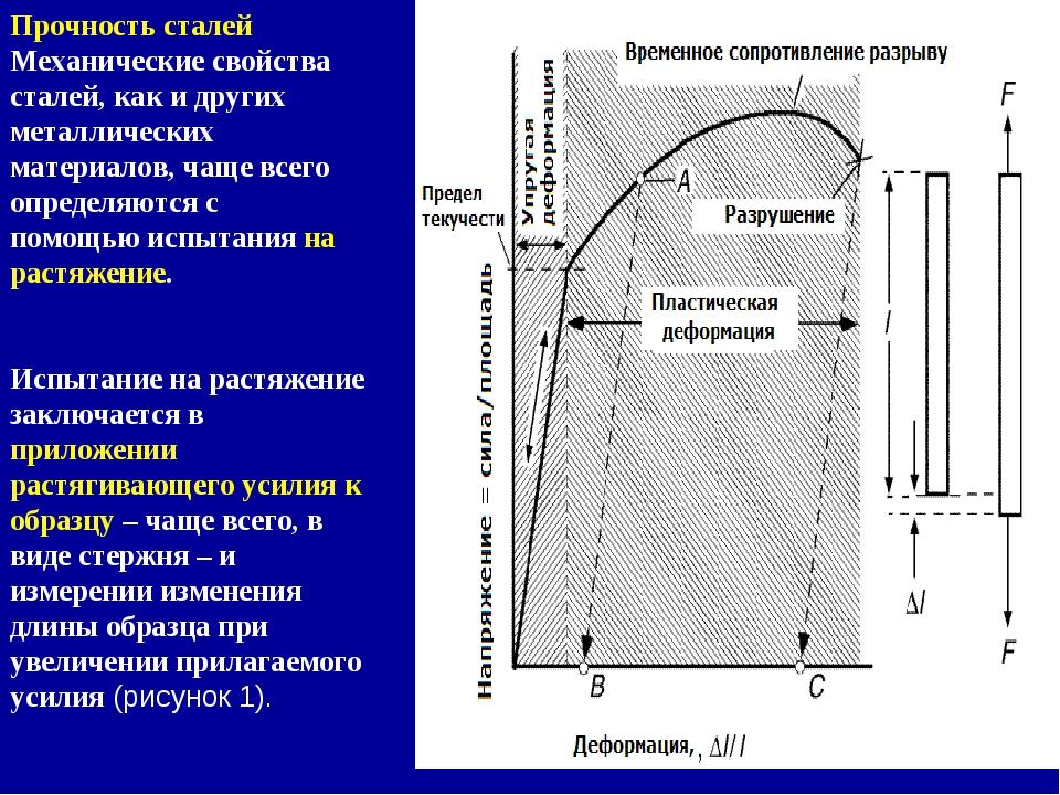 Механические свойства металлов. механические свойства сталей. механические свойства сплавов. | мтомд.инфо