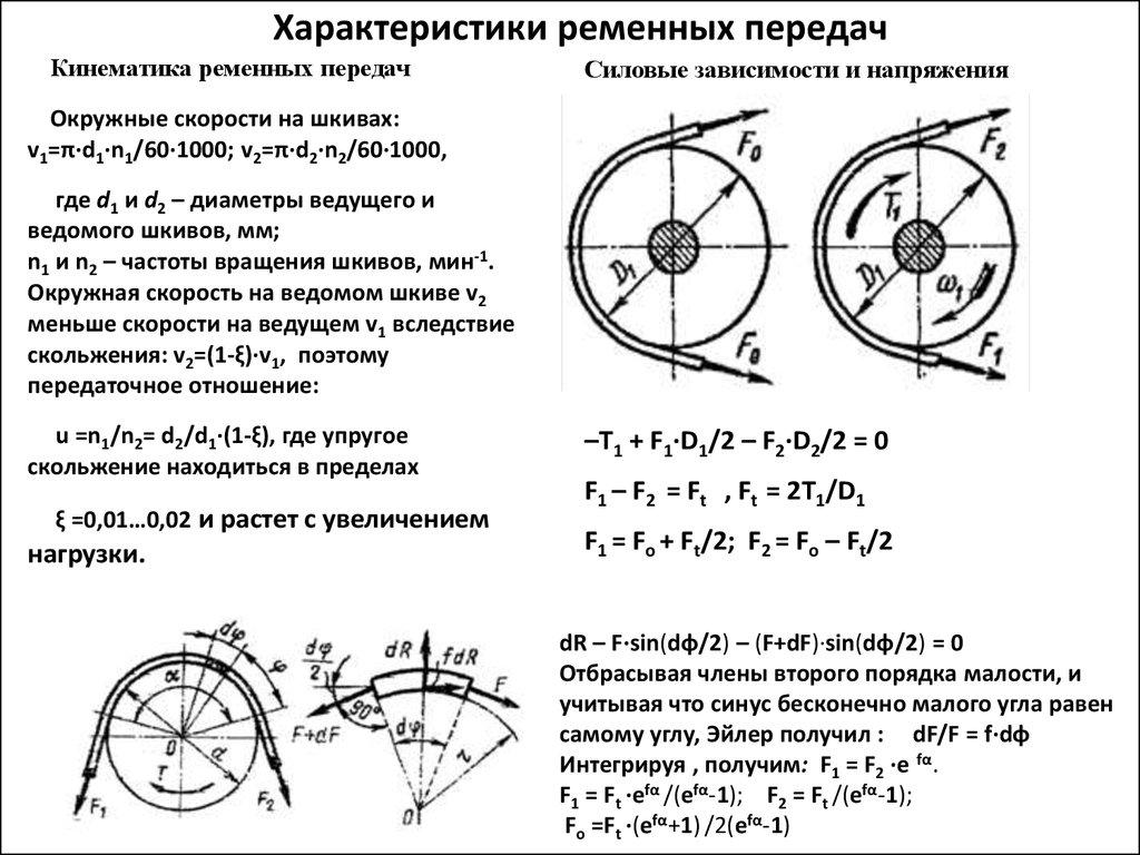 Материалы и конструкции шкивов.