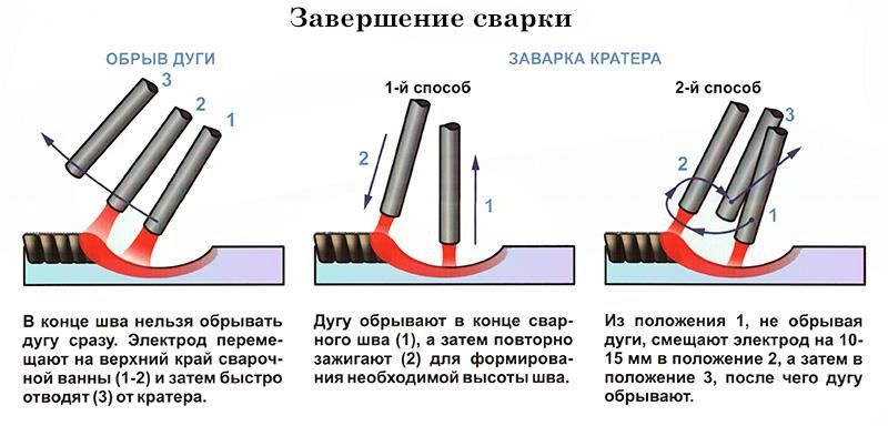 Прилипает электрод при сварке инвертором, что делать?