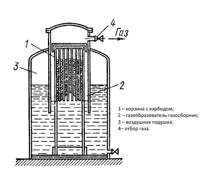 Методическая разработка урока тема: «устройство ацетиленовых генераторов, принцип работы и правила их обслуживания»