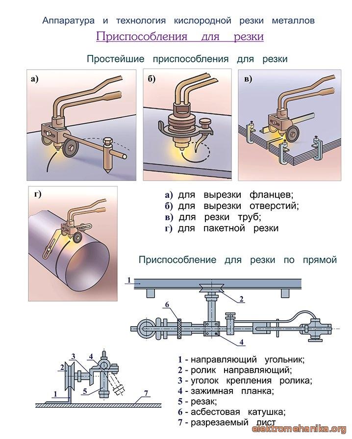 Газовый резак по металлу: габариты, устройство, изготовление своими руками