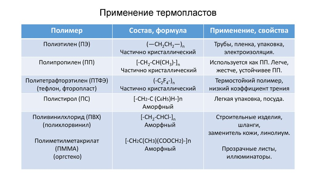 Полимеры, волокна, каучуки | chemege.ru