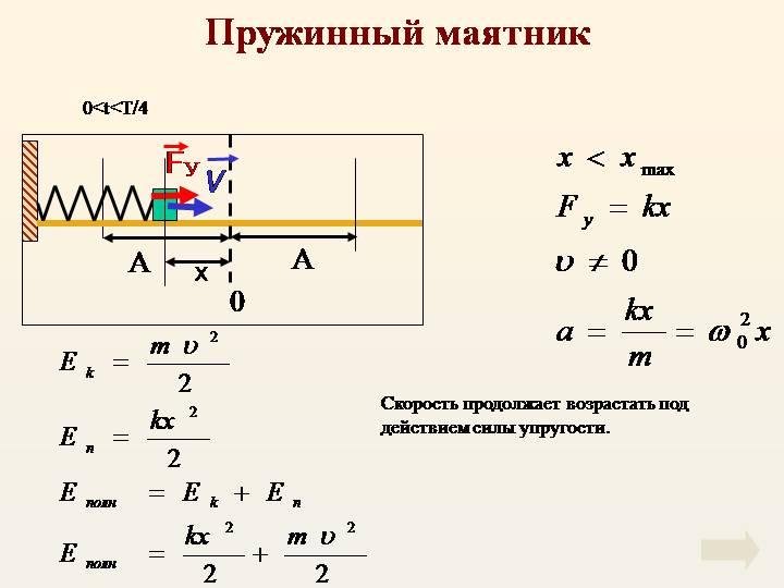 Колебания груза на пружине в физике и его формулы