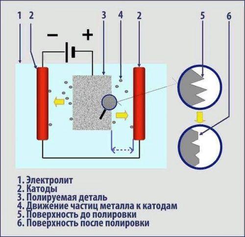 Электрохимическая полировка нержавеющей стали | все про металл