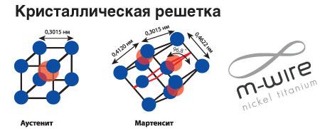 Мартенсит — википедия