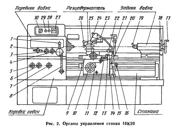 16а20ф3с39. токарно-винторезный станок с чпу нц-31. паспорт, характеристики, схема, руководство