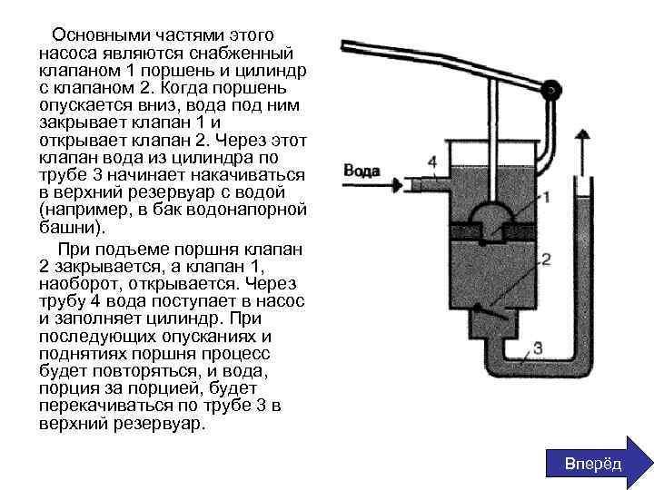 Где применяется поршневой жидкостный насос