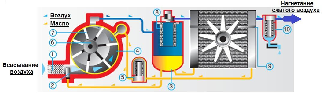 Роторный компрессор: устройство, типы и принцип работы.