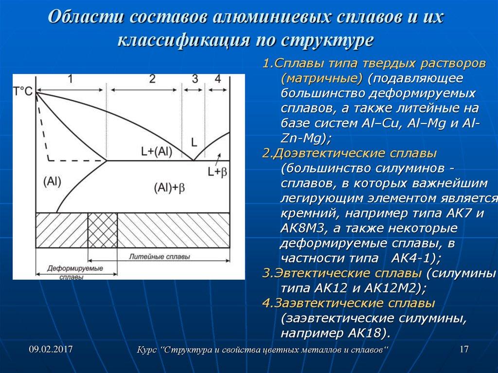 8.2. литейные сплавы на основе алюминия
