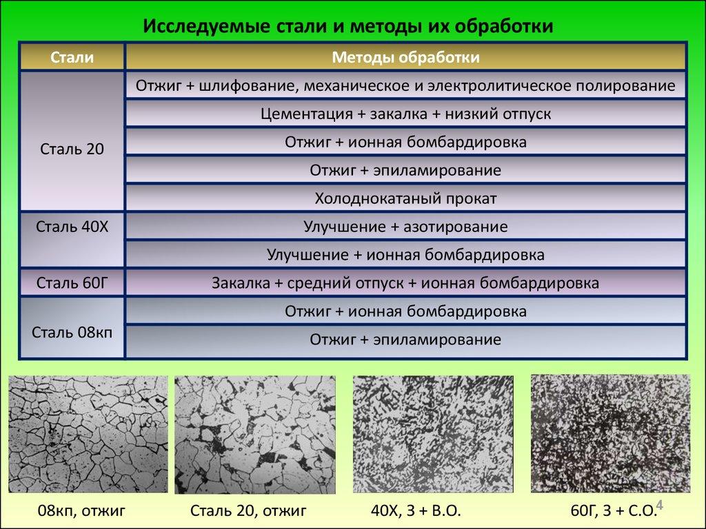 Сталь 355 аналог 09г2с - утилизация и переработка отходов производства