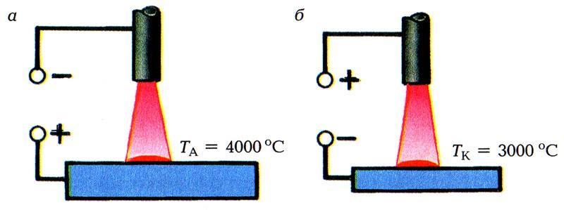 Полярность сварочных электродов:как определить прямую и обратную полярность?