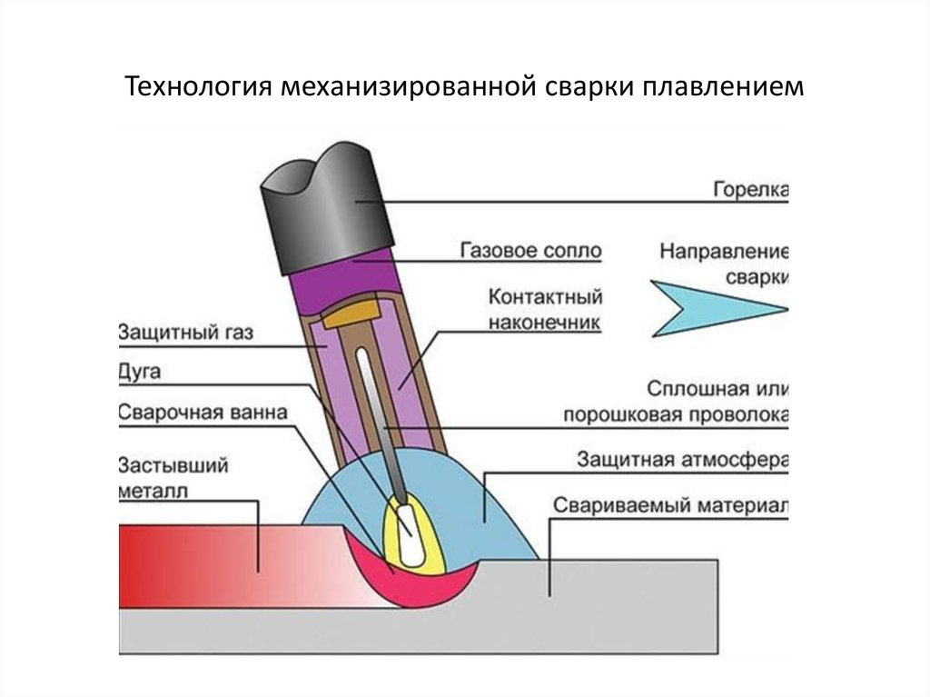 Сварка аргоном: автоматический аппарат для сварки, технология