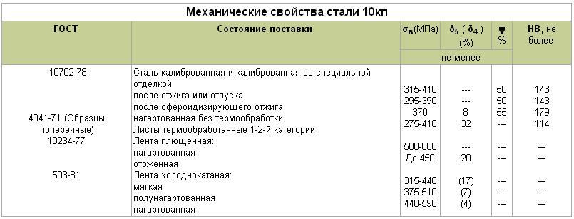 Сталь 07х16н4б: характеристики, расшифровка, химический состав