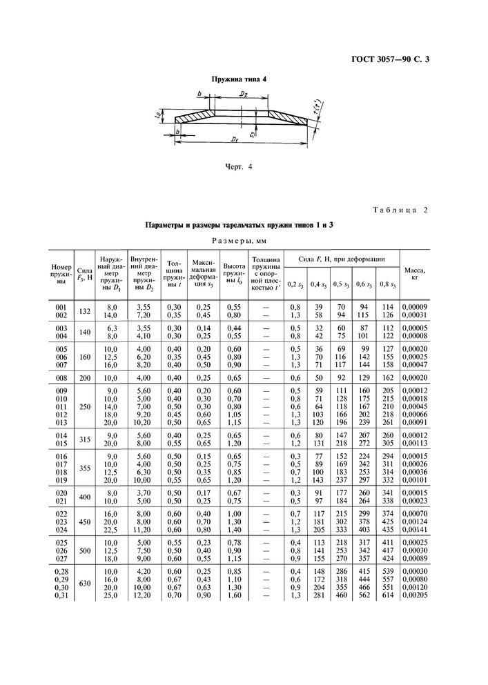 Материалы для производства тарельчатых пружин | сланцевский завод пружин