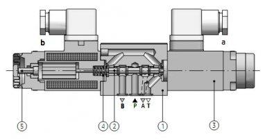 Принцип работы гидрораспределителя р 80 - спецтехника от а до я.