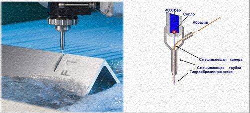 """Станки гидроабразивной резки – """"непыльный"""" способ резки любых материалов"""