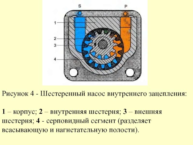 ✅ насос шестеренчатый: масляный, гидравлический, топливный - байтрактор.рф