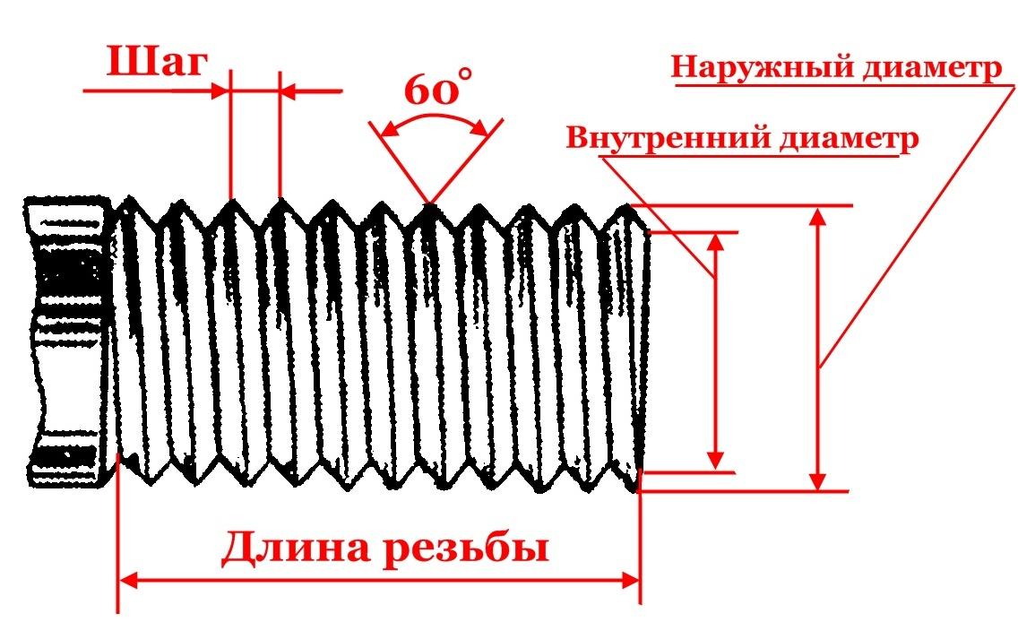 Шаг резьбы, длина резьбы: болты, гайки 8.8, 10.9 высокопрочные