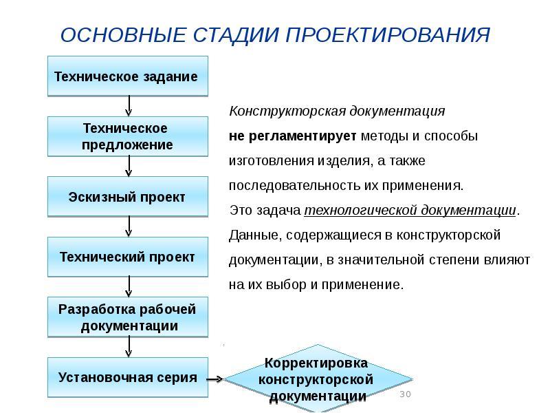 Что такое технологическая схема. технологическая схема процесса