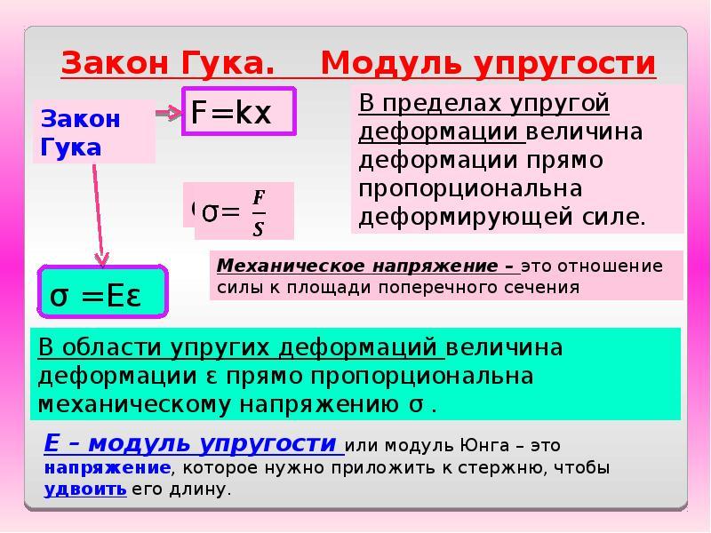 Модуль упругости (модуль юнга)