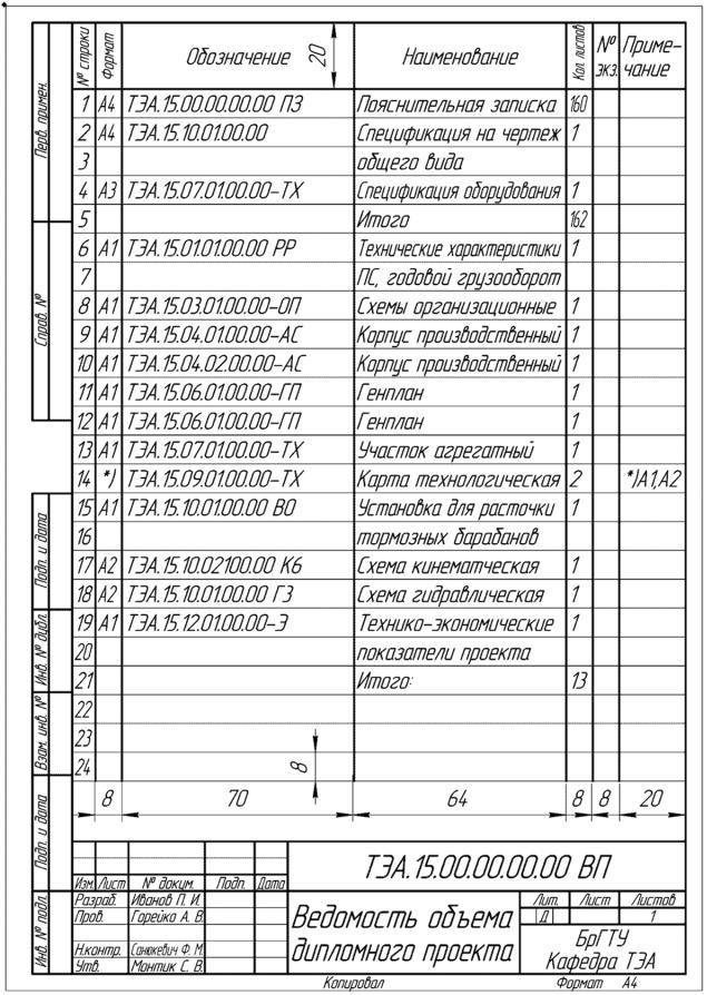 Ведомость спецификаций образец порядок заполнения
