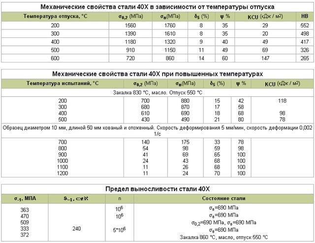 Сталь 40хн2ма (40хнма) / evek