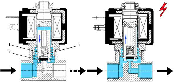Электромагнитный газовый клапан гбо (устройство, принцип работы)