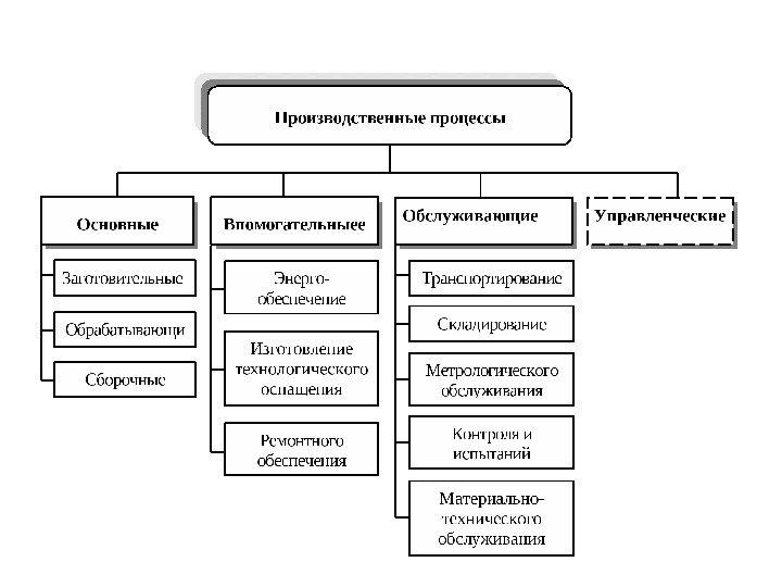 Кинематическая схема: назначение, элементы, гост