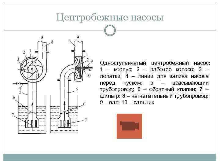 Как подобрать центробежный насос для воды?!