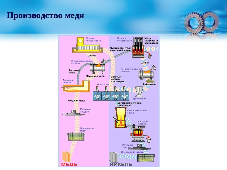 Технологический процесс производства меди