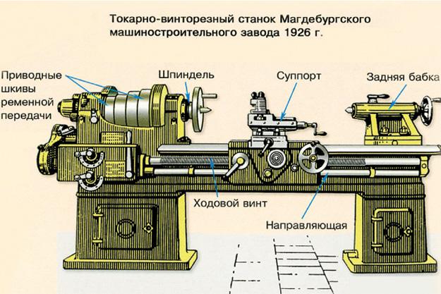 Школьный токарный станок по металлу: особенности, принцип работы, модели
