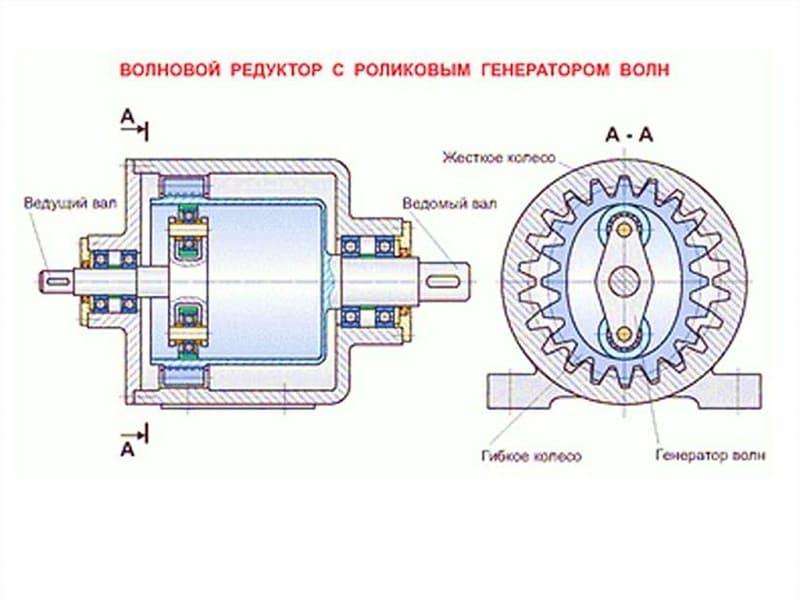 Планетарный редуктор, устройство и принцип работы, кинематическая схемаодноступенчатого идвухступенчатого, расчет и ремонт своими руками