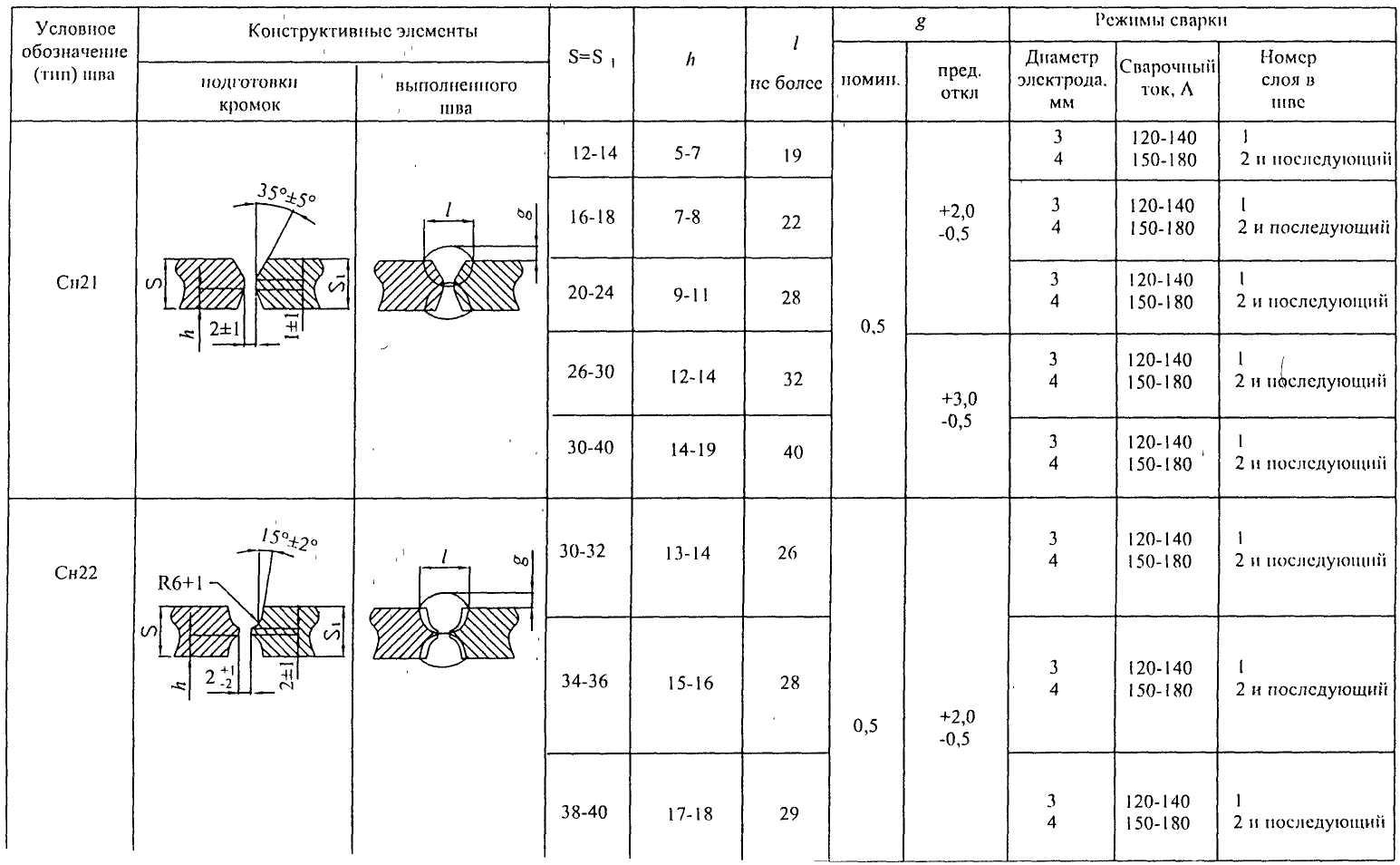 Обозначение сварки на чертежах по гост: примеры и расшифровка таблицы