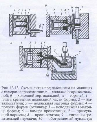 Методы литья металлов