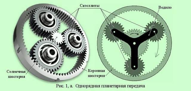 Планетарный редуктор - схемы, формулы, анимированные иллюстрации