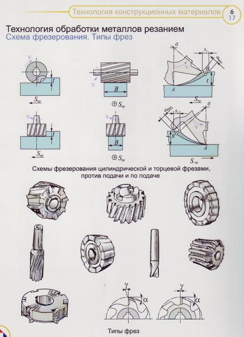 Виды и способы металлообработки