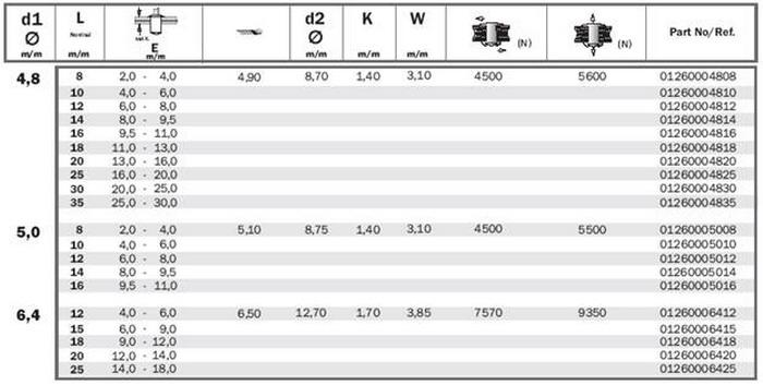 Сталь а1 характеристики. аустенитные стали. характеристики и отличия стали а2 и а4. классы прочности.