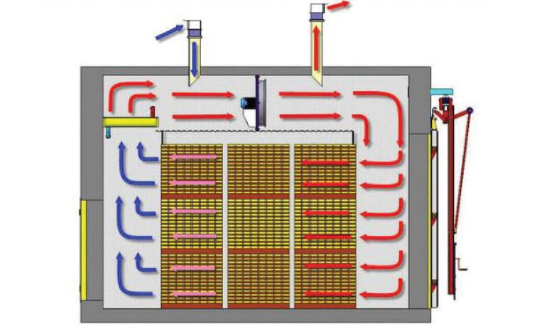 Сушильные камеры для древесины: вакуумная сушилка для пиломатериалов и другие, технология сушки и режимы, устройство