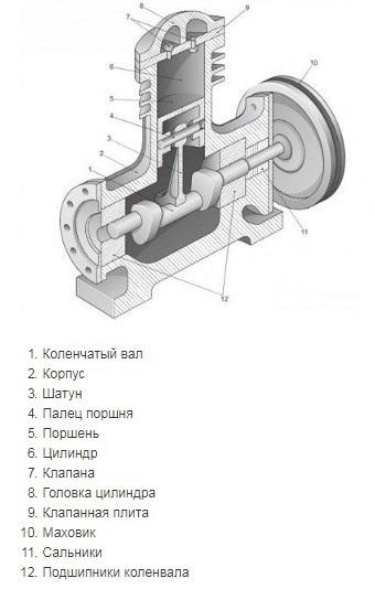 Изучим устройство и принцип работы поршневого компрессора